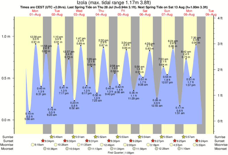 Izola tide times for the next 7 days