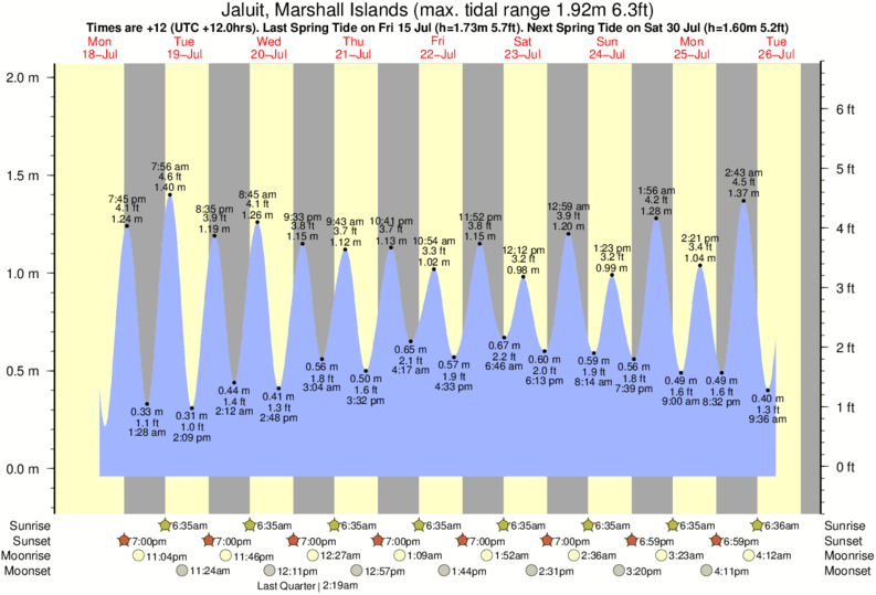 Jaluit, Marshall Islands tide times for the next 7 days
