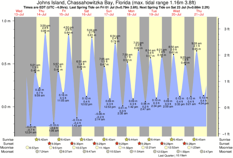 Johns Island, Chassahowitzka Bay, Florida tide times for the next 7 days