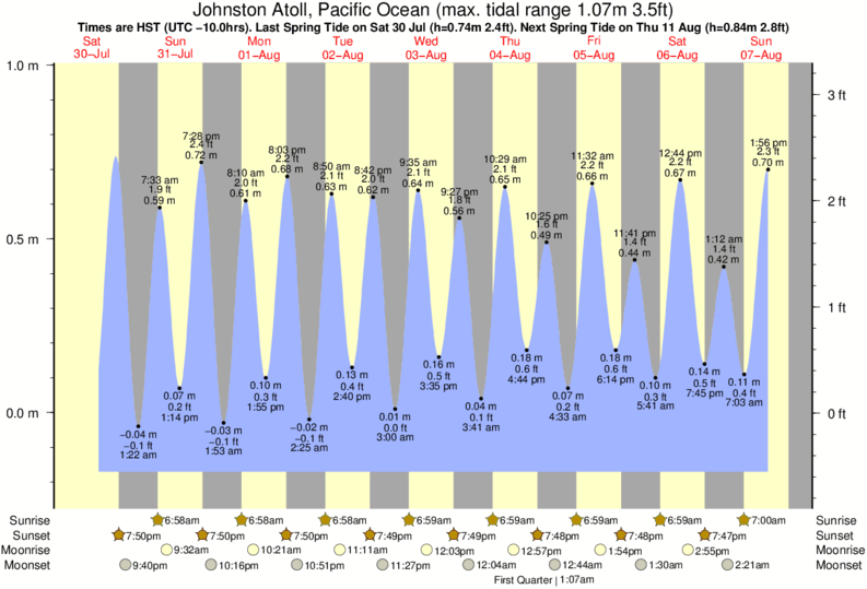 Johnston Atoll, Pacific Ocean tide times for the next 7 days