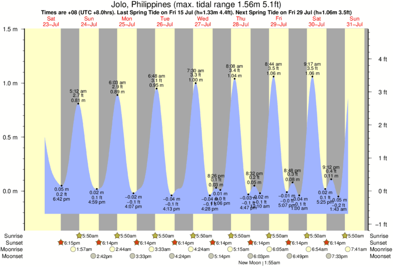Jolo, Philippines tide times for the next 7 days