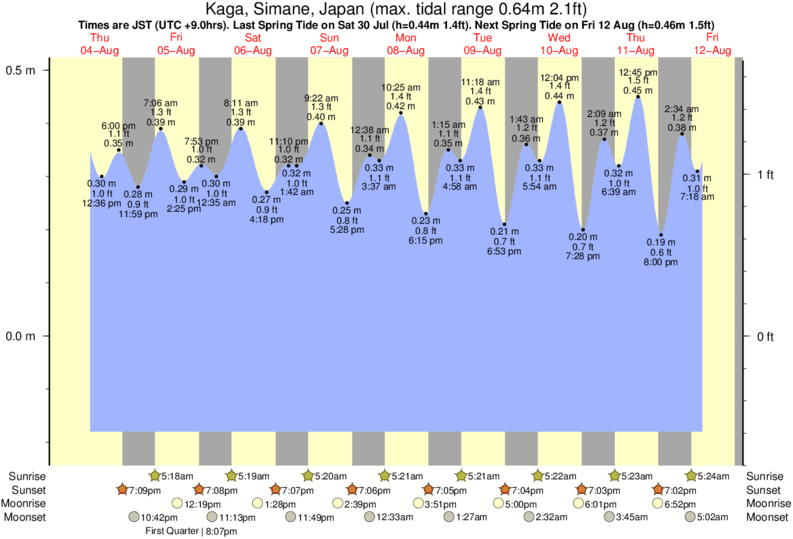 Kaga, Simane, Japan tide times for the next 7 days
