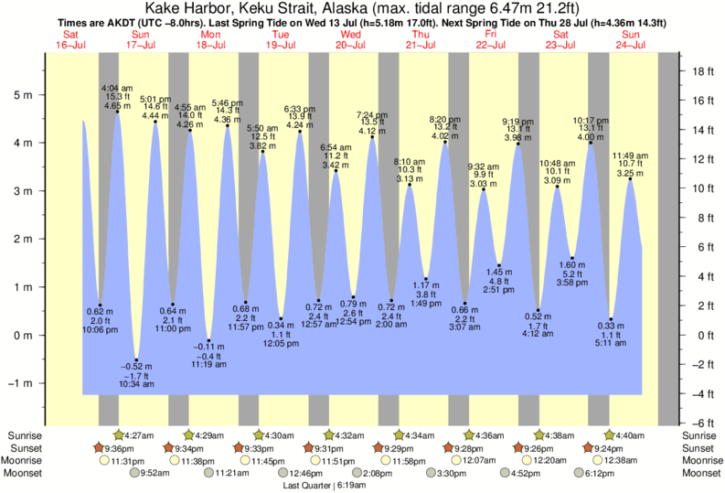 Kake Harbor, Keku Strait, Alaska tide times for the next 7 days