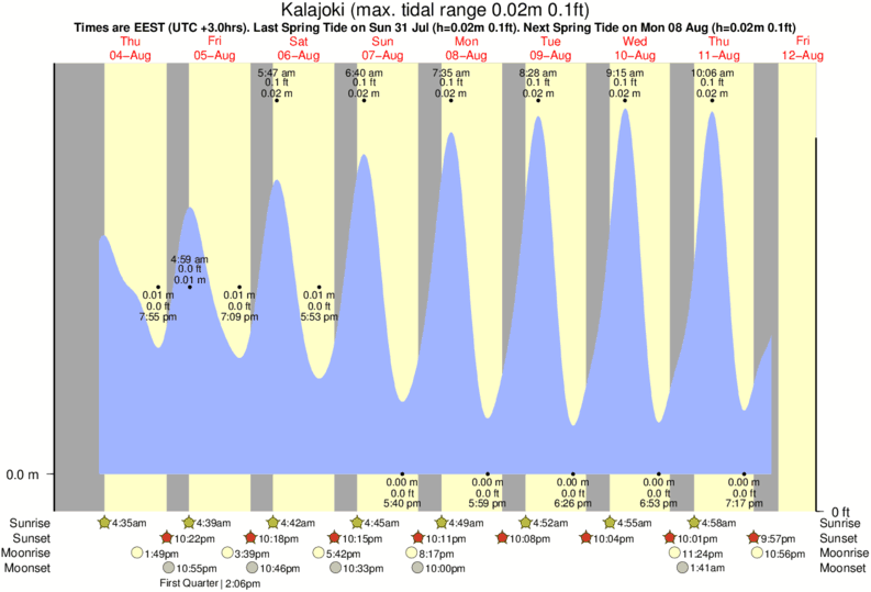 Kalajoki tide times for the next 7 days