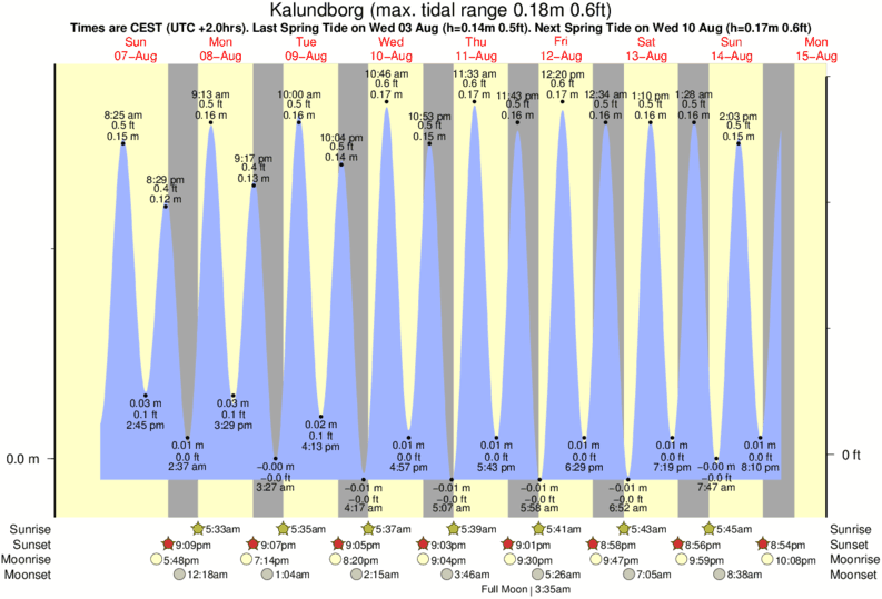 Kalundborg tide times for the next 7 days