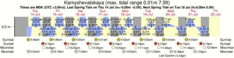 Kamyshevatskaya tide times for the next 7 days