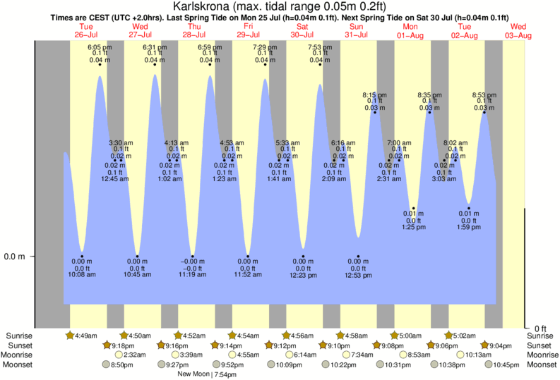 Karlskrona tide times for the next 7 days