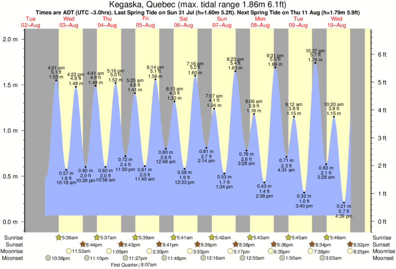 Kegaska, Quebec tide times for the next 7 days