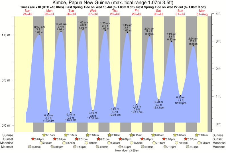 Kimbe, Papua New Guinea tide times for the next 7 days