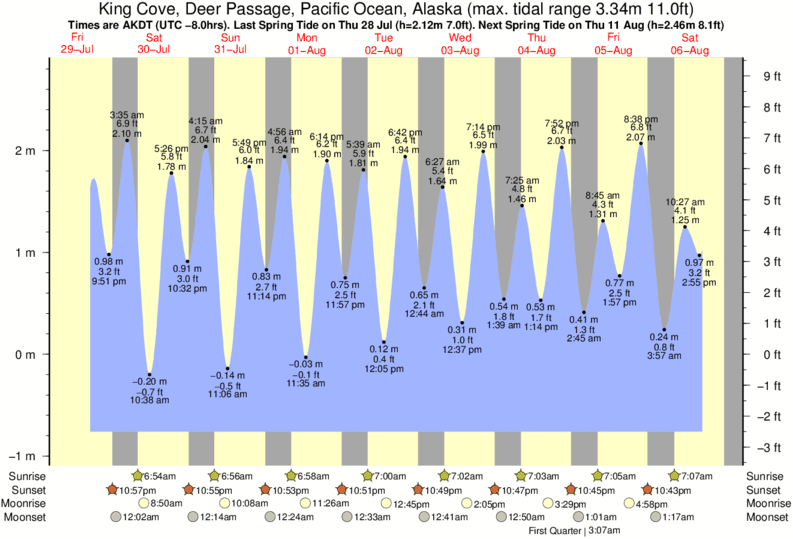 King Cove, Deer Passage, Pacific Ocean, Alaska tide times for the next 7 days