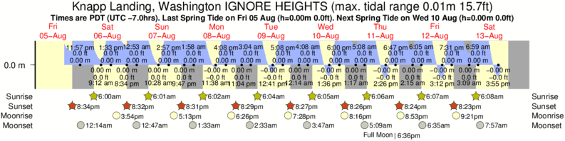 Knapp Landing, Washington IGNORE HEIGHTS tide times for the next 7 days