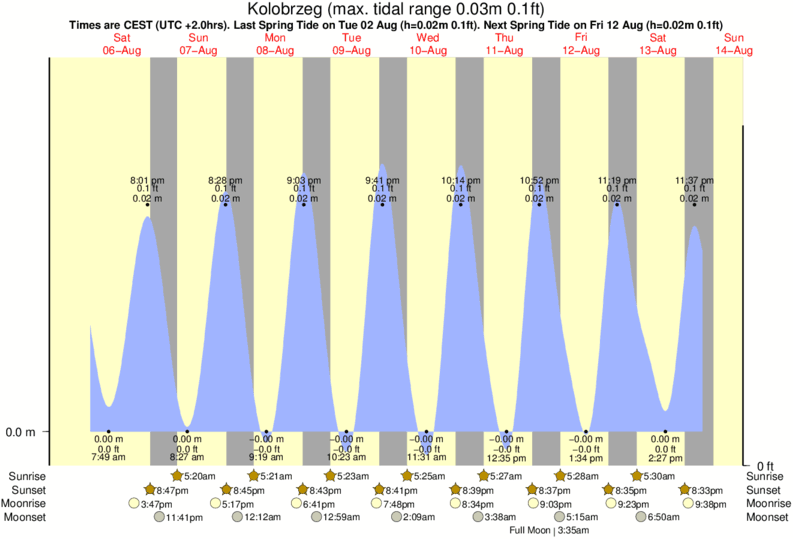 Kolobrzeg tide times for the next 7 days