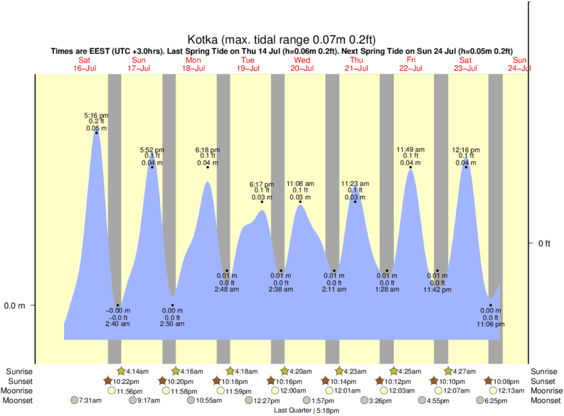Kotka tide times for the next 7 days