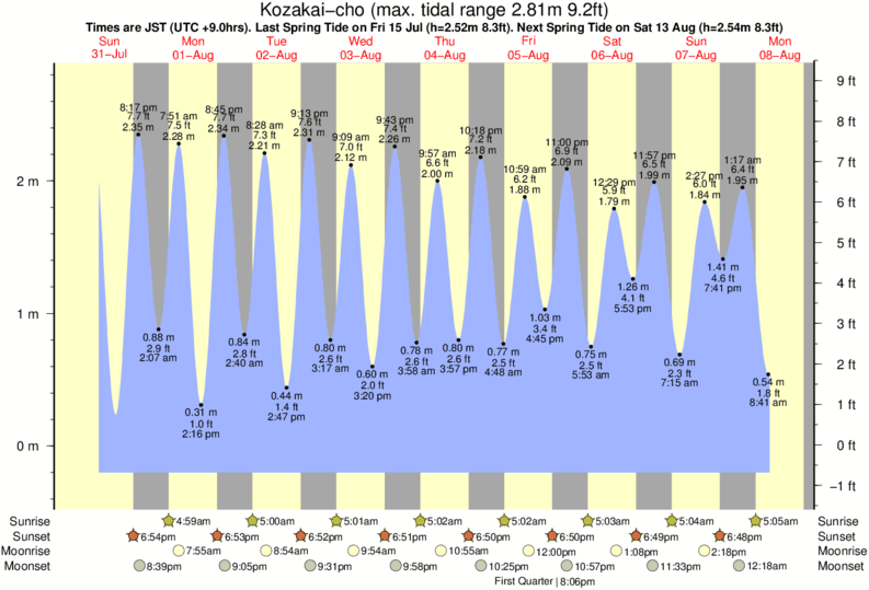 Kozakai-cho tide times for the next 7 days