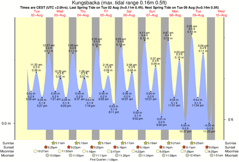 Kungsbacka tide times for the next 7 days