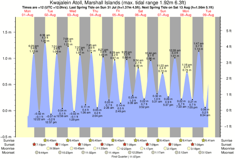 Kwajalein Atoll, Marshall Islands tide times for the next 7 days