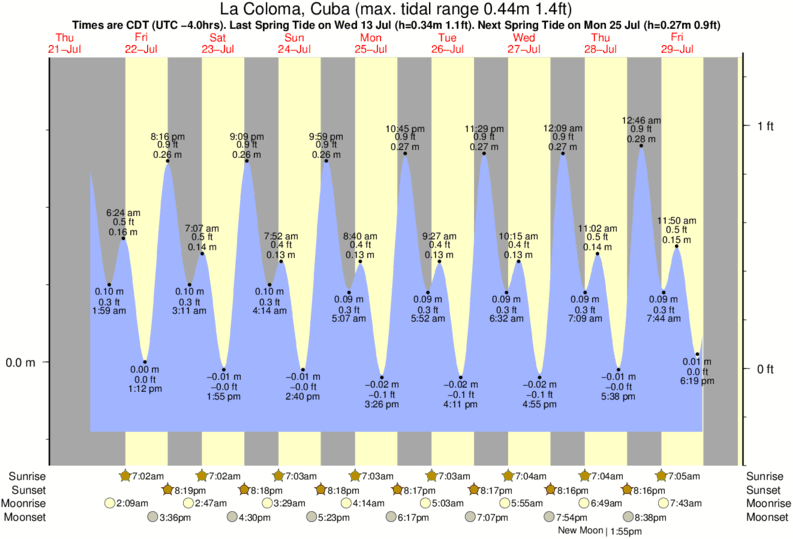 La Coloma, Cuba tide times for the next 7 days