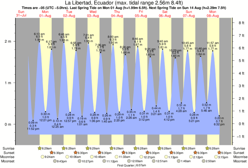 La Libertad, Ecuador tide times for the next 7 days
