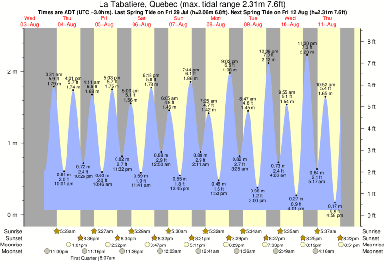 La Tabatiere, Quebec tide times for the next 7 days
