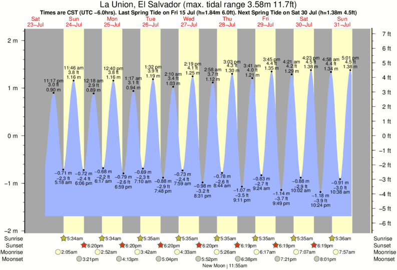 La Union, El Salvador tide times for the next 7 days