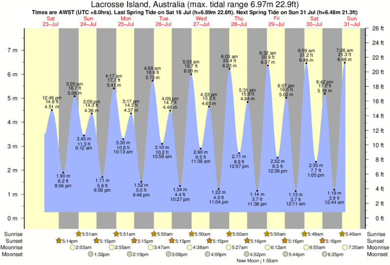 Lacrosse Island, Australia tide times for the next 7 days