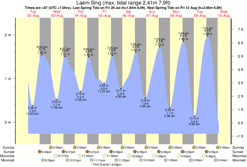 Laem Sing tide times for the next 7 days