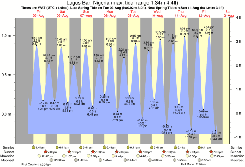 Lagos Bar, Nigeria tide times for the next 7 days