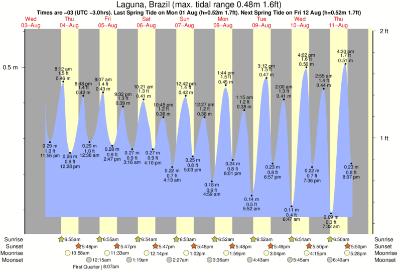 Laguna, Brazil tide times for the next 7 days