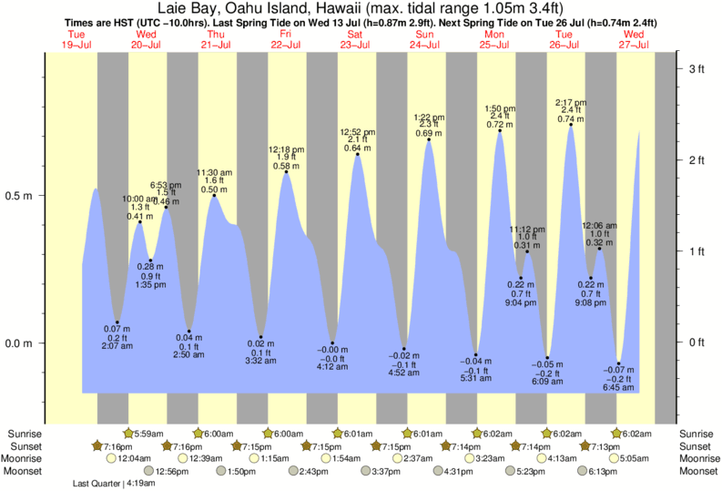 Laie Bay, Oahu Island, Hawaii tide times for the next 7 days