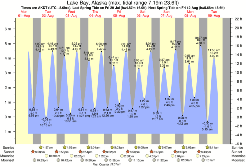 Lake Bay, Alaska tide times for the next 7 days