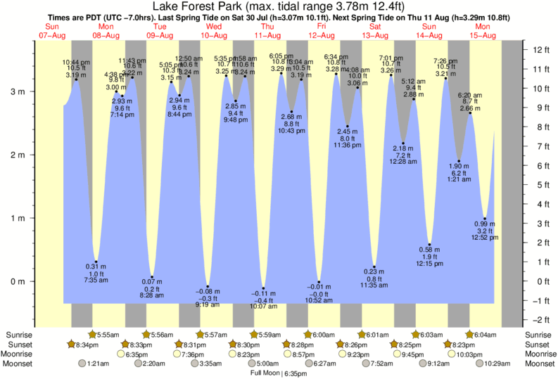 Lake Forest Park tide times for the next 7 days