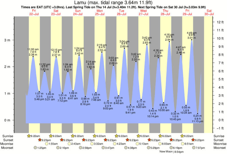 Lamu tide times for the next 7 days