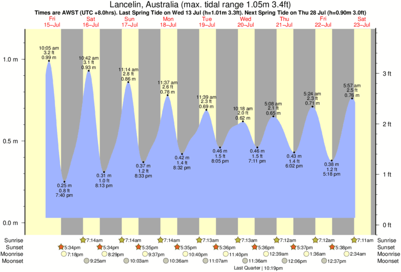 Lancelin, Australia tide times for the next 7 days