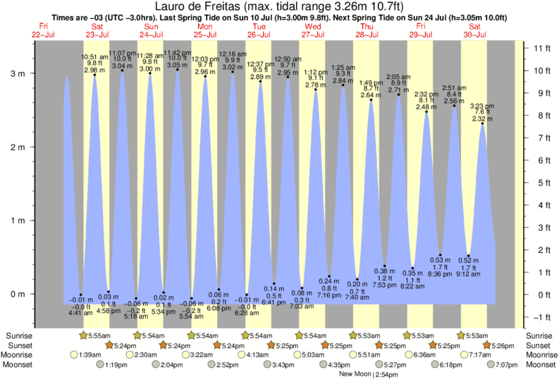 Lauro de Freitas tide times for the next 7 days