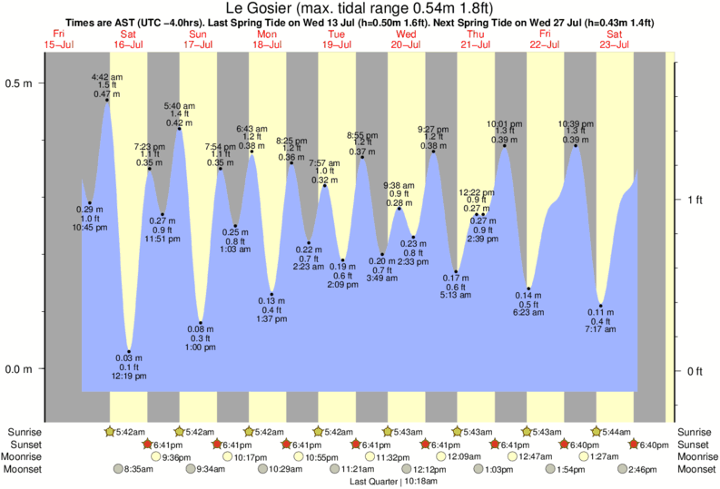 Le Gosier tide times for the next 7 days