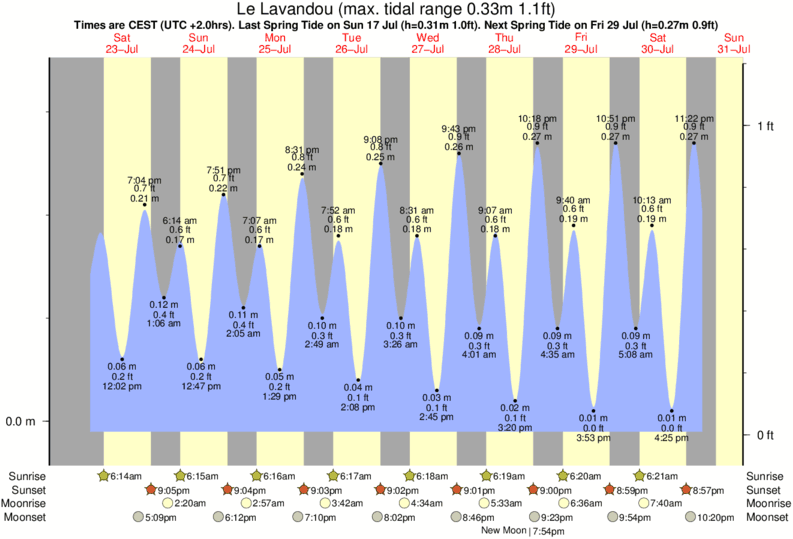 Le Lavandou tide times for the next 7 days