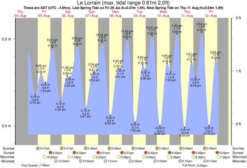 Le Lorrain tide times for the next 7 days