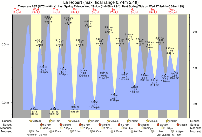 Le Robert tide times for the next 7 days