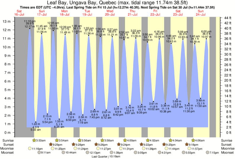 Leaf Bay, Ungava Bay, Quebec tide times for the next 7 days