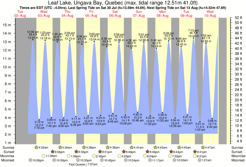 Leaf Lake, Ungava Bay, Quebec tide times for the next 7 days