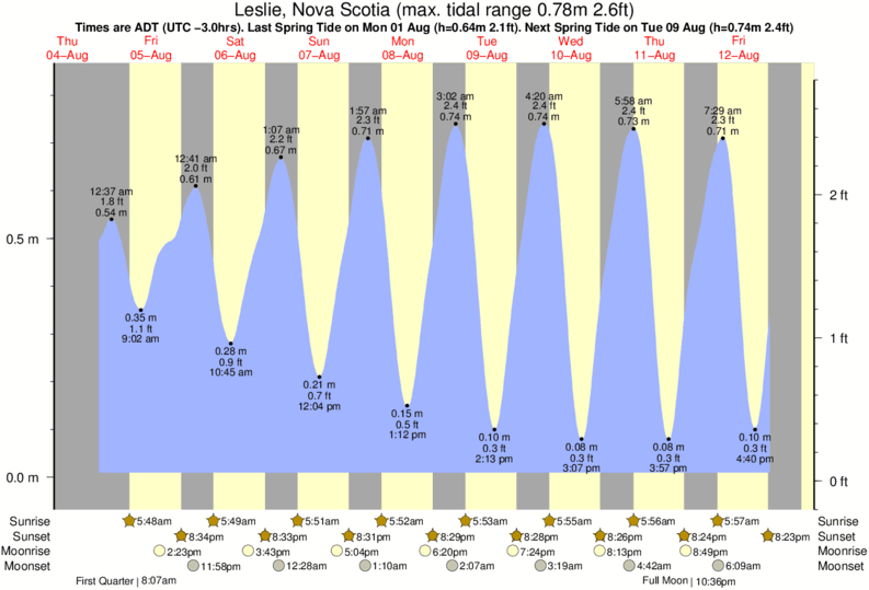 Leslie, Nova Scotia tide times for the next 7 days