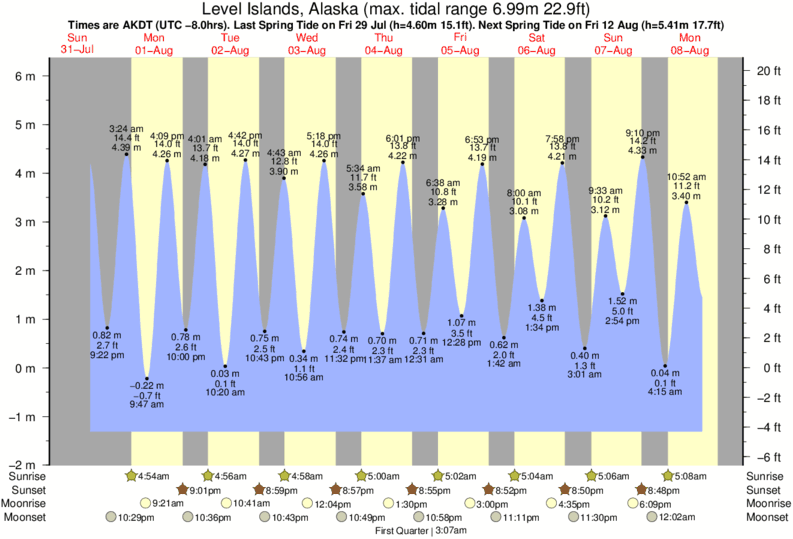 Level Islands, Alaska tide times for the next 7 days