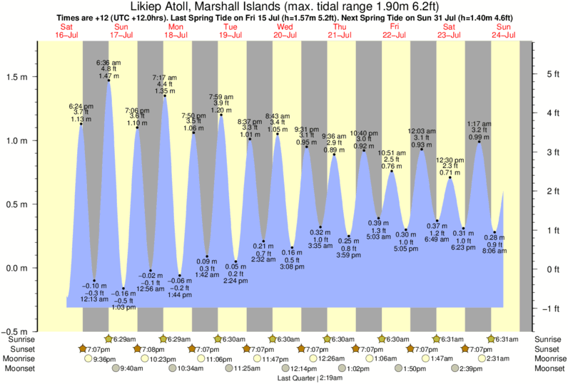 Likiep Atoll, Marshall Islands tide times for the next 7 days