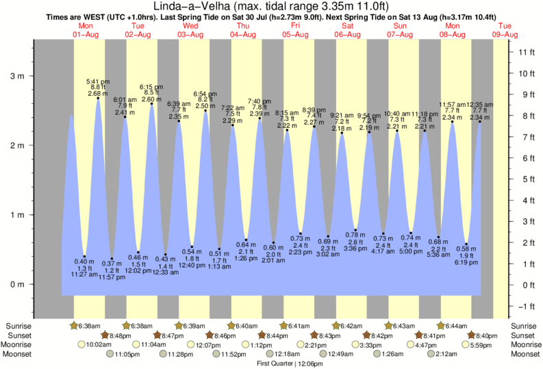 Linda-a-Velha tide times for the next 7 days