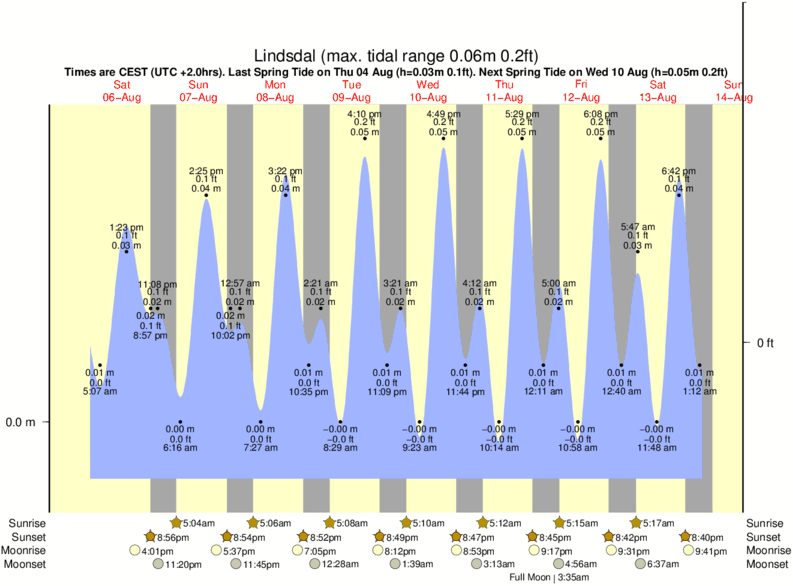 Lindsdal tide times for the next 7 days