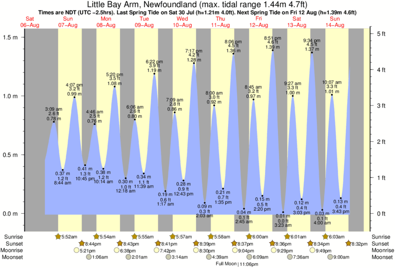 Little Bay Arm, Newfoundland tide times for the next 7 days