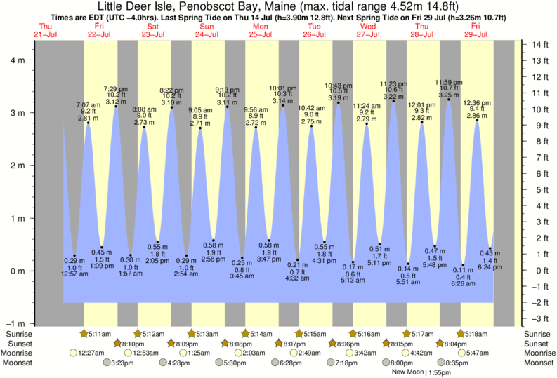 Little Deer Isle, Penobscot Bay, Maine tide times for the next 7 days