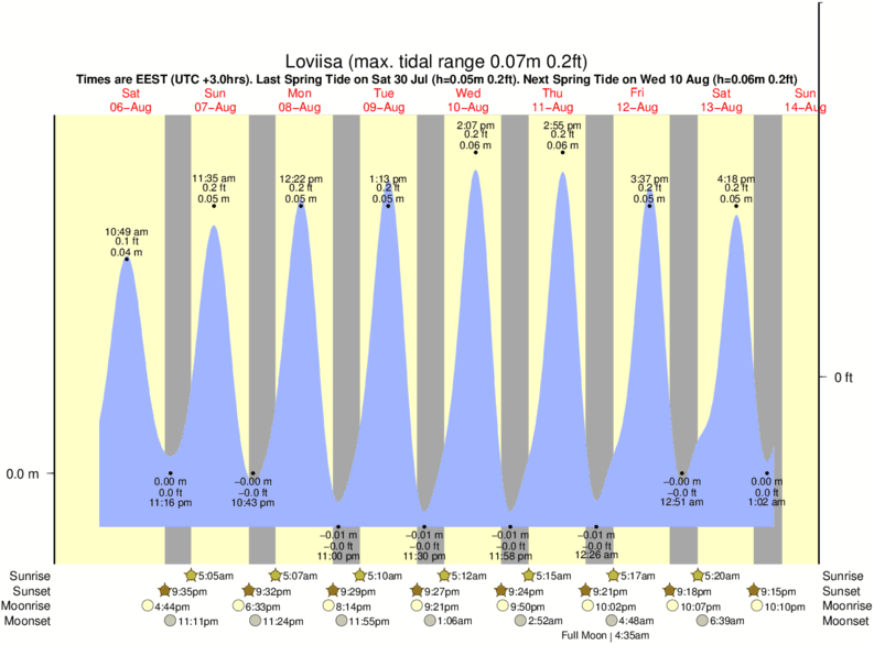 Loviisa tide times for the next 7 days