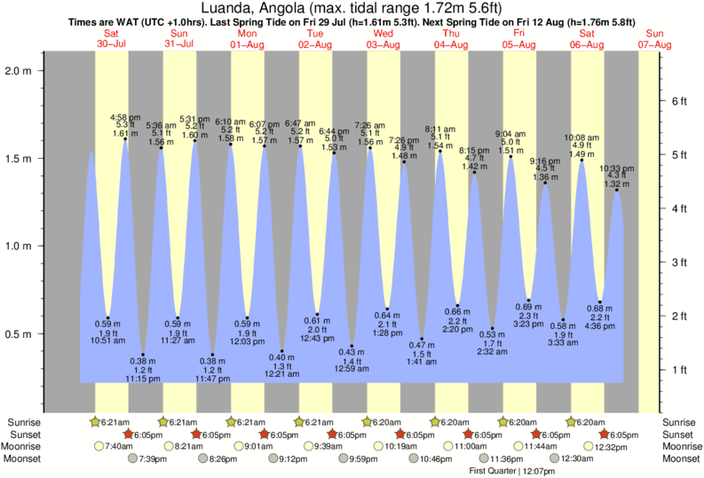 Luanda, Angola tide times for the next 7 days