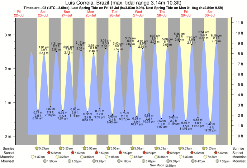 Luis Correia, Brazil tide times for the next 7 days
